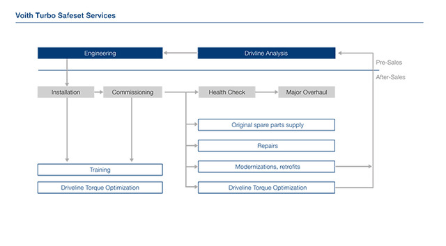 Voith Turbo Safeset Services graphic