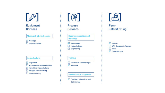 CleanLine service offering by Voith