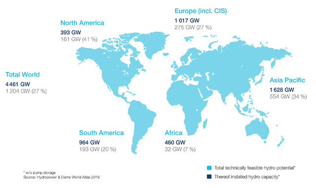 This chart shows the global potential for additional hydropower plants.